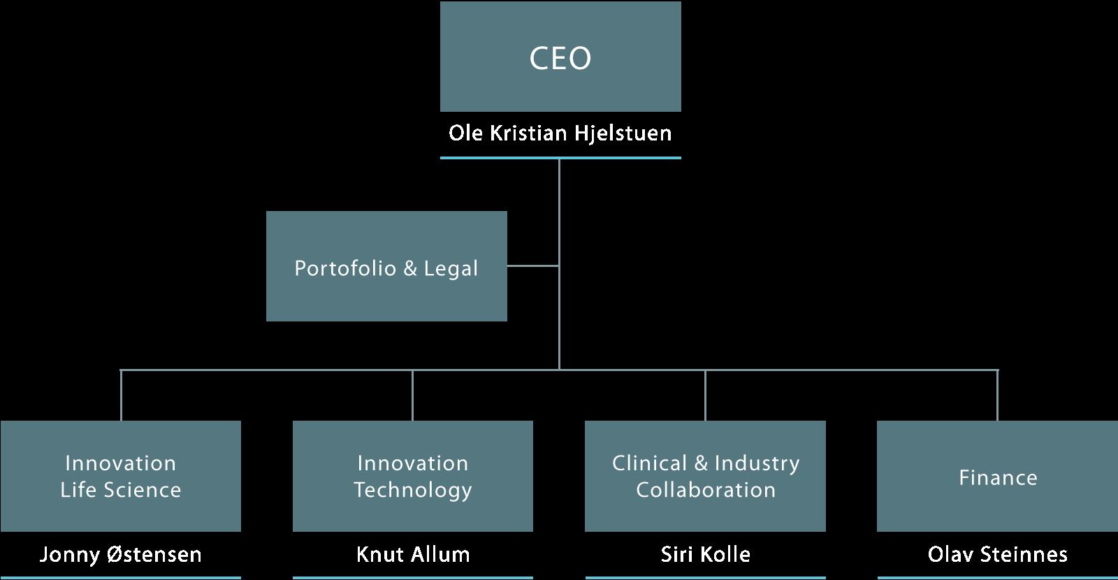 Inven2 Organisasjonskart